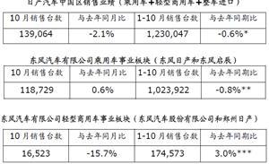 日产汽车中国区发布 10 月销售业绩 日产汽车及乘用车事业板块销量持续跑赢大市,东风日产创下 1-10 月最佳销量记录